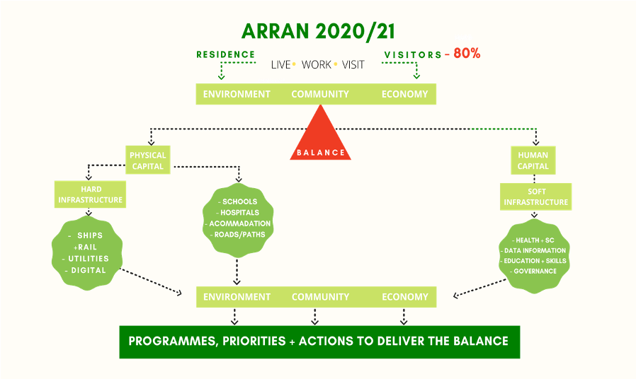 programs, priorites and actions