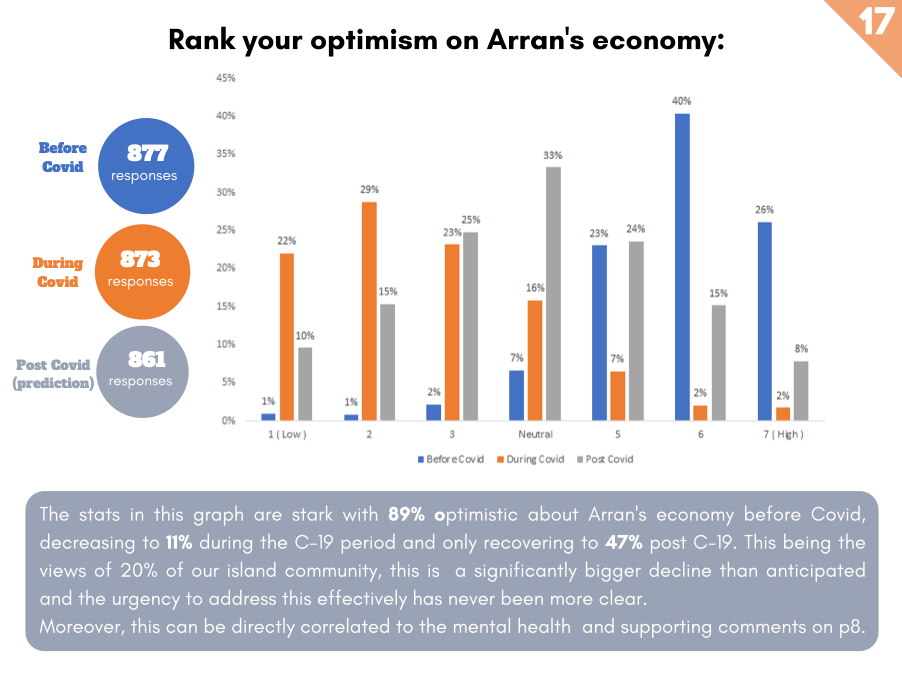 rank of optimism on arran's recovery